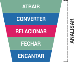 Estrutura inbound marketing